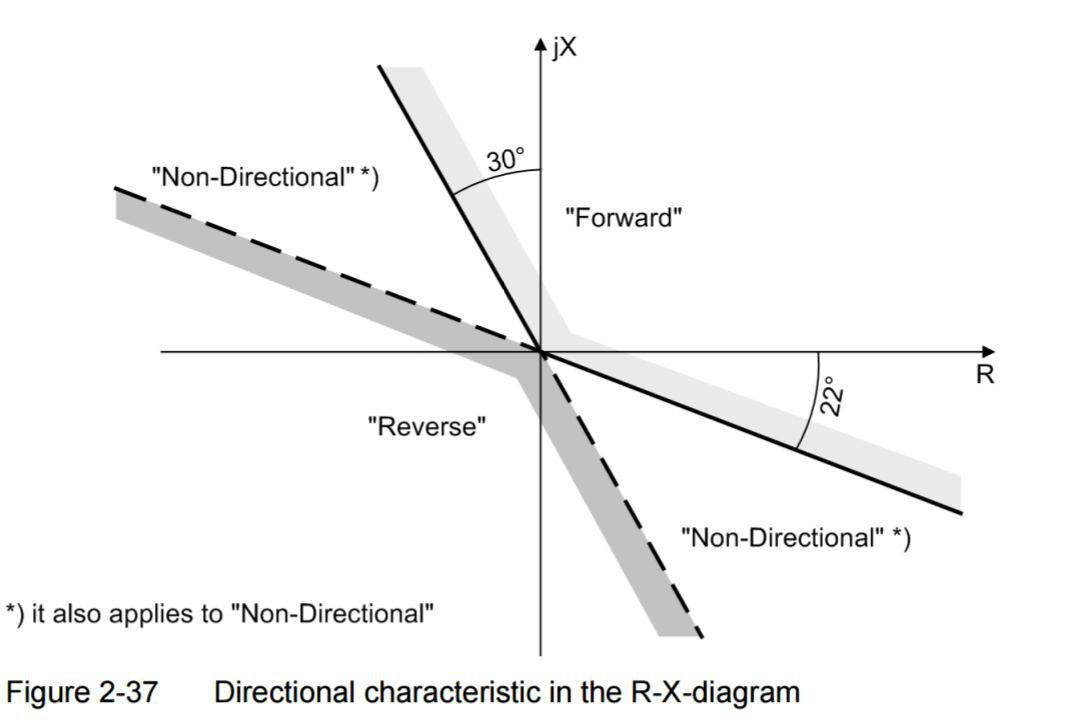 منحنی رله ی جهت دار دیستانس