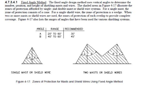 fixed angle method