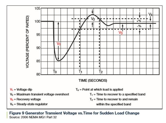 شکل شماره ۹-ولتاژ لحظه ای ژنراتور درمقابل زمان در حالت تغییر بار ناگهانی