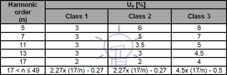 جدول 1 - سطح سازگاری هارمونیک برای فرکانس های فرد ضرایبی از 3