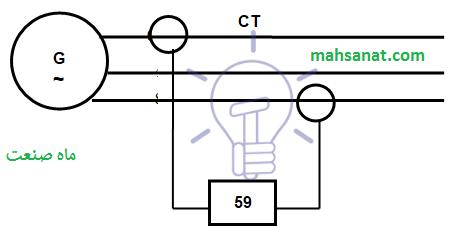 شکل ۲۳ - حفاظت توالی فاز منفی