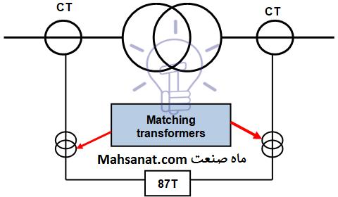 شکل ۲ - حفاظت دیفرانسیل ترانس