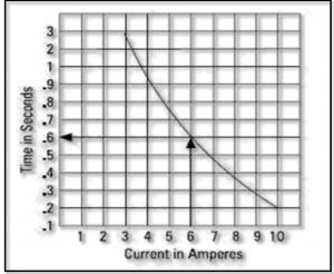 شکل ۴- منحنی زمان معکوس