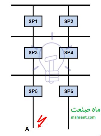 شکل ۶ - نمای تک خطی تاسیستات الکتریکی