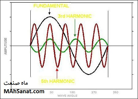 شکل 2 – شکل موج هارمونیک اول، سوم و پنجم