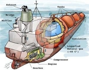 موتور دیزل در کشتی