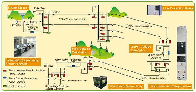 واحدها و سیستم های حفاظت الکتریکی