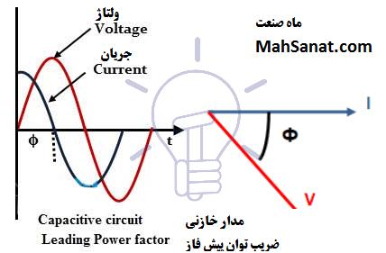 تصویر ۳- جریان پیش فاز