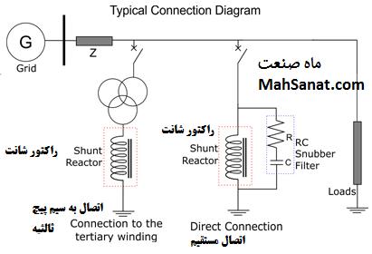 تصویر ۵ - نحوه ی اتصال معمول راکتور شانت