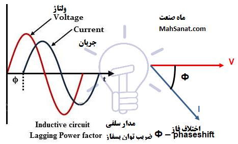 تصویر 2-جریان پسفاز