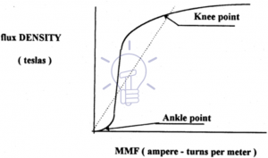 تصویر 9-منحنی مغناطیسی CT