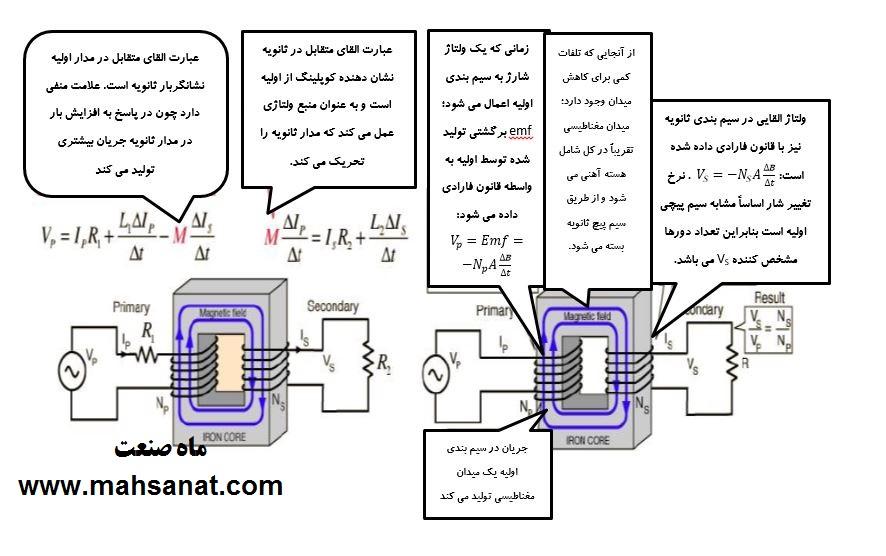 روابط ترانسفورماتور
