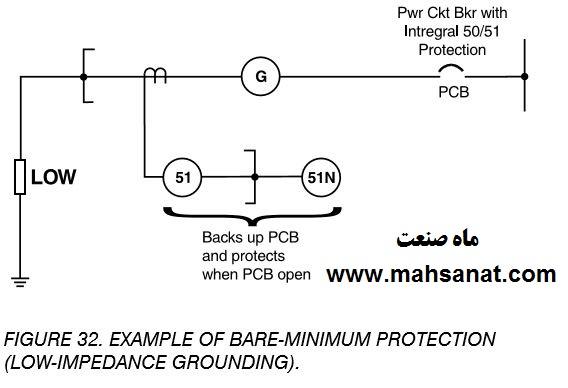 تصویر 32- مثال حفاظت حداقل (زمین کم مقاومت