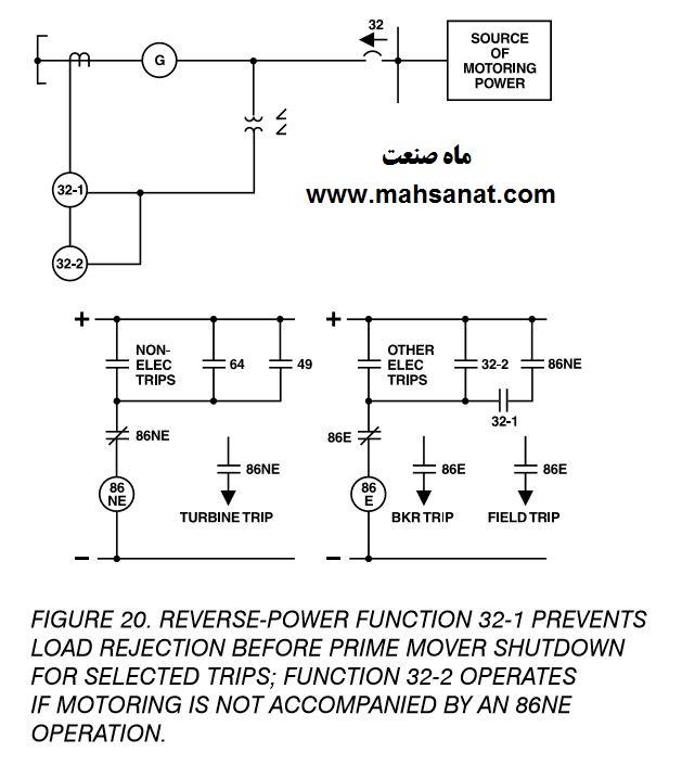 شکل 20- رله توان معکوس 32-1 از برگشت توان بار قبل از خاموش شدن نیرومحرکه برای ترپ های انتخابی جلوگیری می کند ؛ رله  32-2 اگر حالت  موتوری با استفاده از رله  86NE  قفل نشده باشد عمل می کند