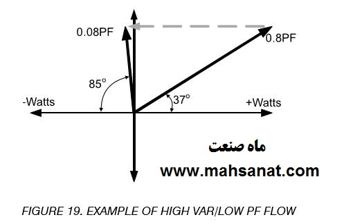 شکل 19- نمونه جاری شدن زیاد توان با VAR زیاد - ضریب توان پایین