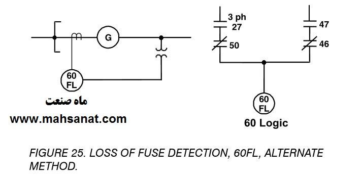شکل 25- تشخیص از دست رفتن فیوز، 60FL ، روش جایگزین