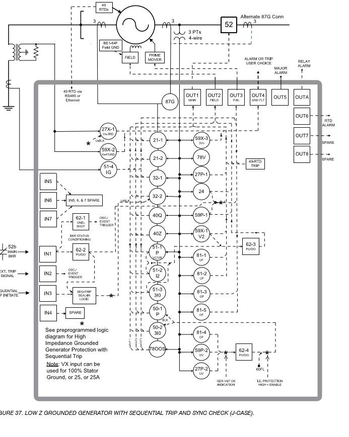 شکل 37. ژنراتور زمین شده (LOW Z GROUNDED GENERATOR)Z مقاومت کم با تریپ ترتیبی و سنکرون چک(J-CASE)