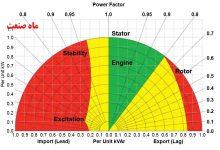 شکل 7- نمونه منحنی توانایی ژنراتور نشانگر شرایط عملیاتی قابل قبول برای بار و ضریب قدرت