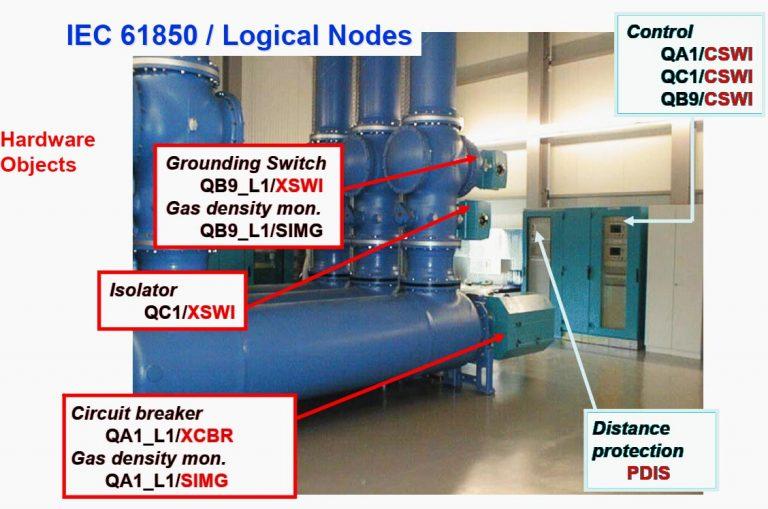 شکل 1 - مدل سازی سخت افزار و توابع IEC 61850