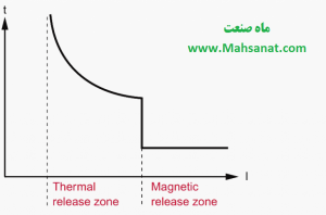 شکل 1 - منحنی تریپ رایح برای ریلیز حرارتی - مغناطیسی