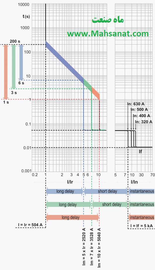 شکل 10- مثال تنظیم یک بریکر و خواندن منحنی ها