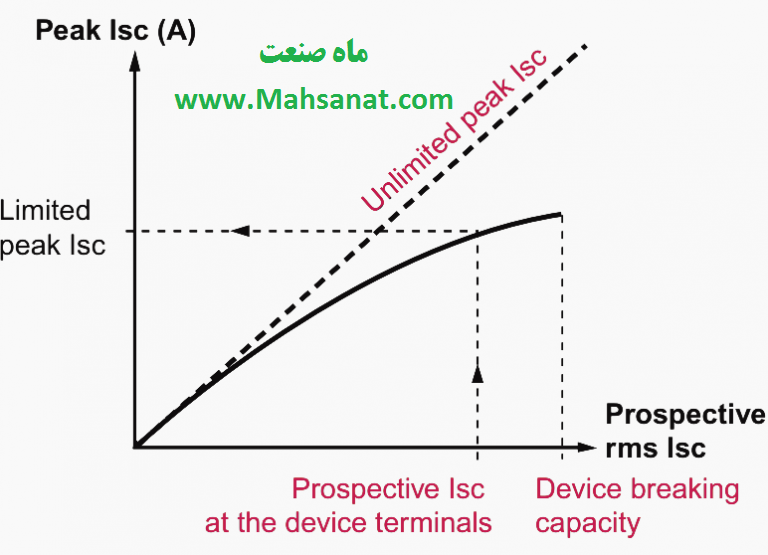 شکل 13 - منحنی محدودیت جریان