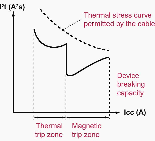 شکل 14 - محدودیت جریان تنش حرارتی