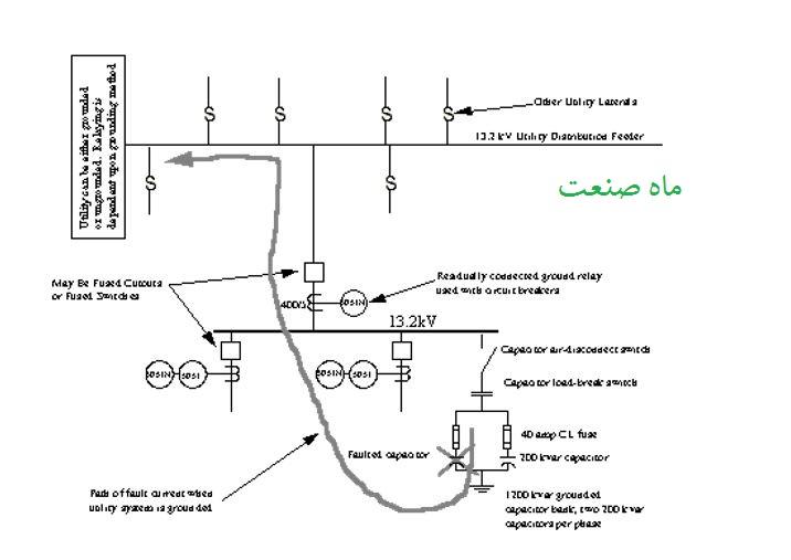شکل 3 - مسیر جریان خطای زمین زمانی که سیستم صنعتی به طور مستقیم به فیدر توزیع شبکه وصل می شود.