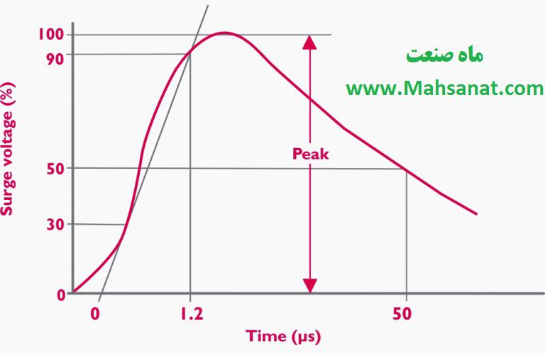 شکل 6 – ولتاژ ضربه با موج 1.2-50 µs