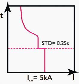 شکل 7 - نمونه ای از جریان قابل تحمل کوتاه مدت