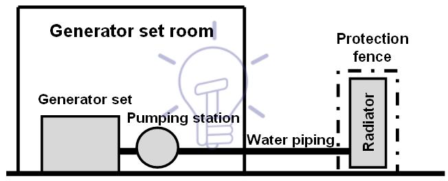 شکل ۳- طرح نصب دیزل ژنراتور با رادیاتور بانک جدا