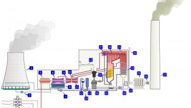 تصویر نیروگاه حرارتی چیست و چگونه کار می کند