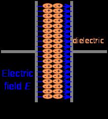 شکل ۱- طرح ساده شده یک خازن
