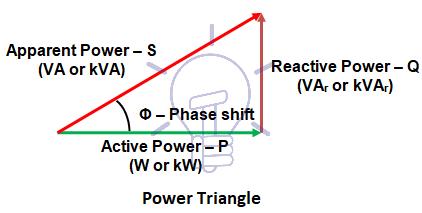 شکل ۶- مثلث توان