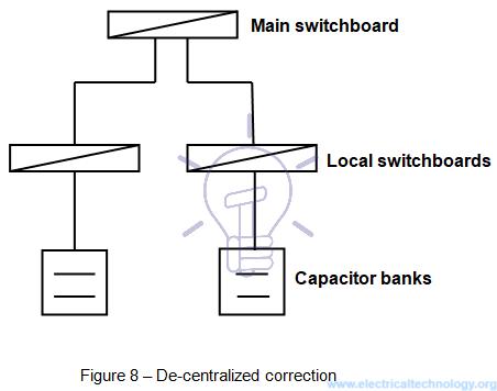 شکل ۸- تصحیح ضریب توان غیر متمرکز