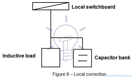 شکل ۹ - تصحیح ضریب توان محلی