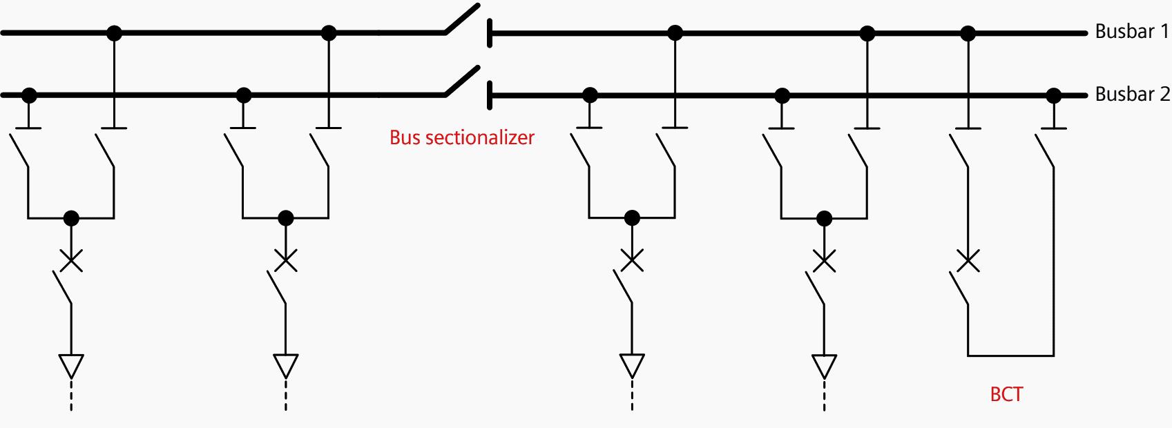 شکل 7 a- تکثیر باسبار با سکشنلایزر شین و کوپلر باسبار عرضی