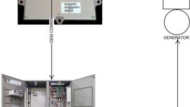 شکل 3 – ماشین پیشرفته بدون کنترل ژنراتور