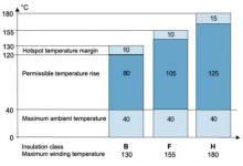 کلاس عایقی و افزایش دما