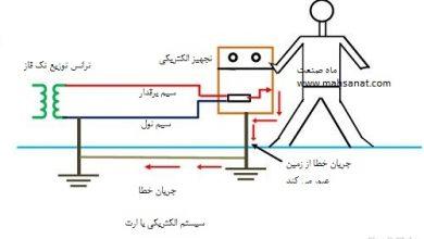 Photo of ارت کردن چیست ( ارتینگ الکتریکال)