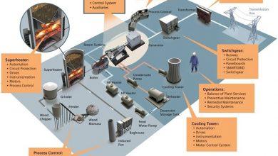 تصویر اتوماسیون صنعتی چیست | انواع اتوماسیون صنعتی