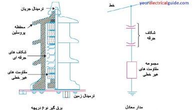 تصویر برقگیر – نحوه ی کار برقگیر- ساختار برقگیر-کاربرد برقگیر