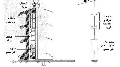 تصویر برقگیر – انواع برقگیر – کاربرد برقگیر ها – مزایا و معایب انواع برقگیرها