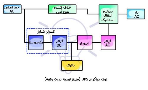 بلوک دیاگرام یو پی اس