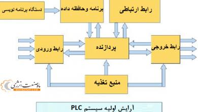 تصویر PLC و DCS – تفاوت بین  PLC و DCS