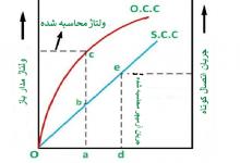 تصویر ماشین سنکرون- نسبت اتصال کوتاه